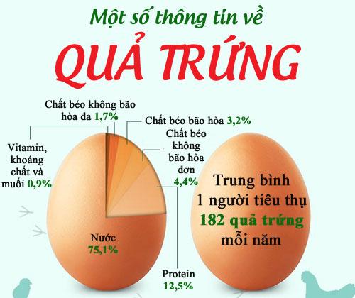 trứng gà có chất gì - các chât dinh dưỡng có trong trứng