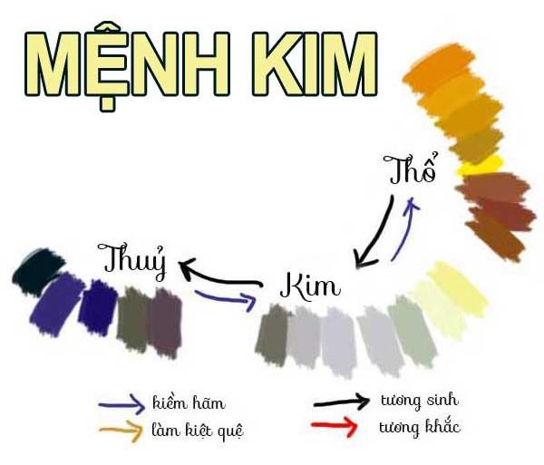 Mệnh Kim hợp với các màu sắc bản mệnh của nó